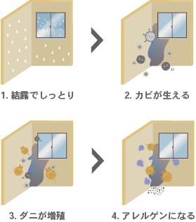 最低室温を高めることが健康改善のポイントに イラスト