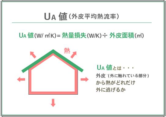 UA値 イラスト